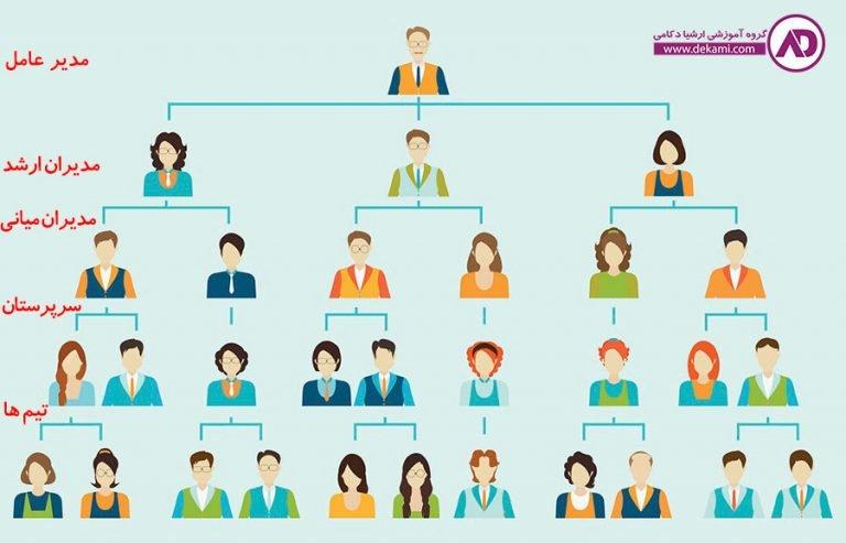 مدیریت شرکت - چگونه یک شرکت را مدیریت کنیم