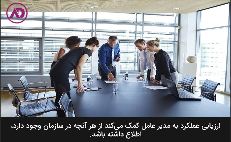 What is organizational performance evaluation